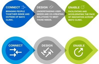Design Thinking - Center for Innovation - Mayo Clinic | Design Thinking in Afghanistan | Scoop.it