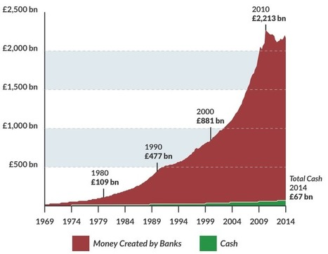 What Caused the Financial Crisis & Recession? | Positive Money | The Money Chronicle | Scoop.it