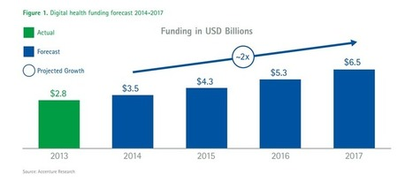 Digital Health Funding Expected to Top $6.5 Billion by 2017   Health   Scoop.it