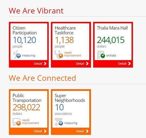 JackStats Performance Dashboard | Digital and smart cities | Scoop.it