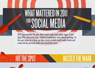Infographic: What Mattered in 2011 for Social Media | visualizing social media | Scoop.it