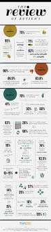 Infographic: The importance of online customer reviews | Marketing et téléphonie | Scoop.it