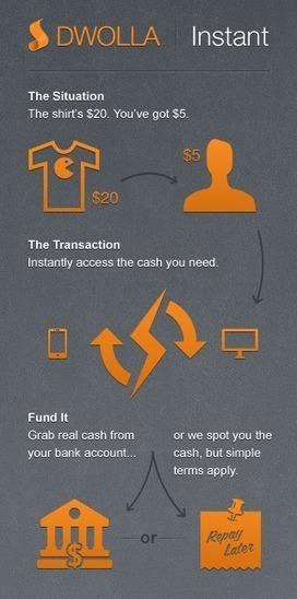 Dwolla, The Iowa Startup That's Killing Credit Cards, Is Now Killing ATMs | Mêlons-nous de nos finances | Scoop.it