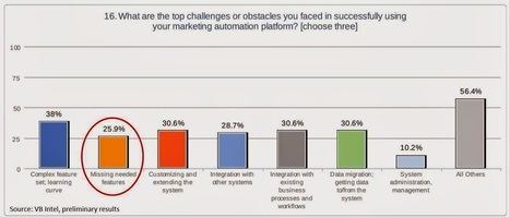 Customer Experience Matrix: Marketing Automatio...   Designing  service   Scoop.it