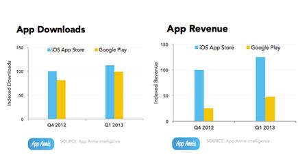 Google Play : un chiffre d'affaires 3 fois inférieur à l'App Store - Phonandroid | Applications productivité - utilitaire - navigation sur smartphones : ios, android et windows | Scoop.it