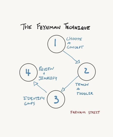 The Feynman Technique: The Most Efficient Way to Learn Anything | BEST STUFF | Scoop.it