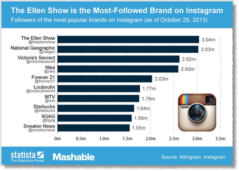 6 Tips for Instagram Marketing Mastery - Jeffbullas's Blog | WEBMARKETING | Scoop.it