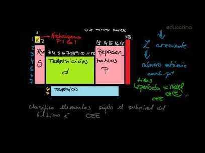 La tabla periódica I - Química - Educatina | Los elementos químicos y la tabla periódica | Scoop.it