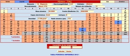 Completa Tabla Periódica Interactiva con vídeos | Wiki_Universe | Scoop.it