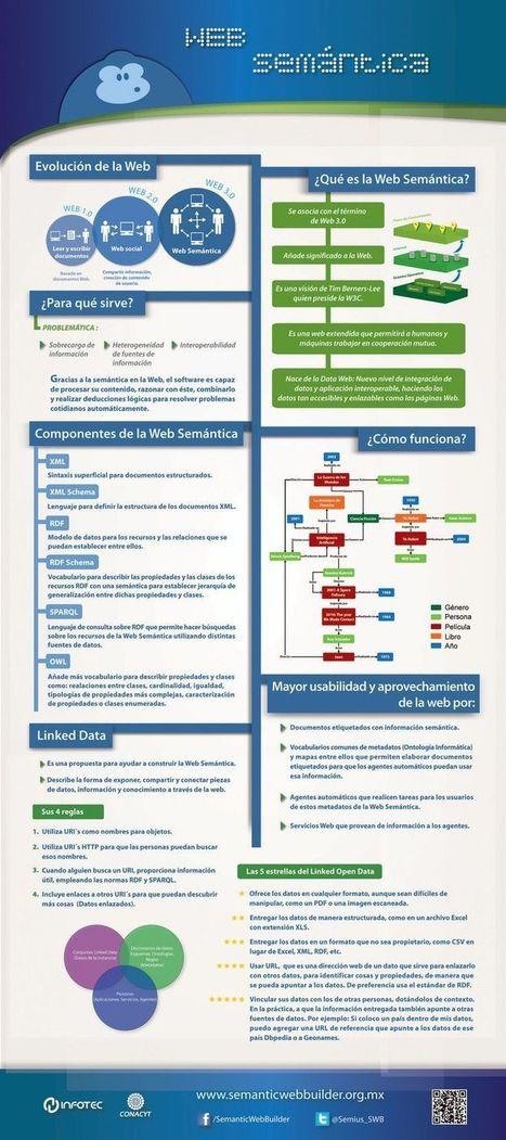 Diseño web | Herramientas Web 2.0, 3.0 y 4.0 | Scoop.it