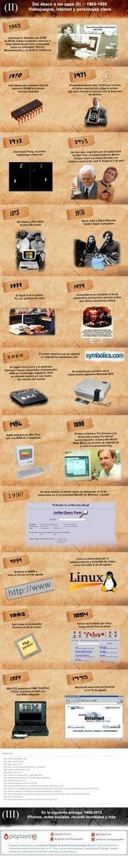 Historia del PC (II): Del 1965 hasta 1995 | tecno4 | Scoop.it