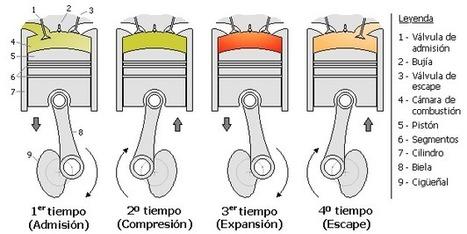 FUNCIONAMIENTO DEL MOTOR DE 4 TIEMPOS | Seguridad Industrial | Scoop.it