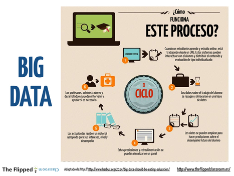 ¿Sabes lo que es el BIG DATA? | The Flipped Classroom | Agentes de cambio | Scoop.it