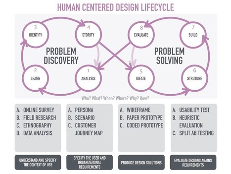 Think Human Centricity | Service & Interaction Design Thinking | Scoop.it