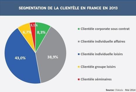 Hospitality On: Un mix-clientèle français équilibré | Marketing Hôtelier | Scoop.it