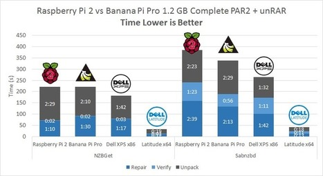 Raspberry Pi 2 vs Banana Pi vs x86 vs x64 unRAR PAR2 Benchmarks • | Raspberry Pi | Scoop.it