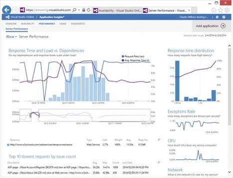 Visual Studio 2013 - Next-Generation Development with Application Insights | Nova Tech Consulting S.r.l. | Scoop.it