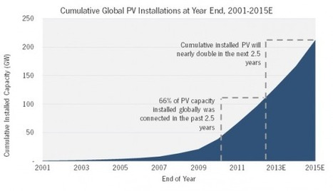 Solar Power Growing Faster Than Usain Bolt Can Run | PlanetSave | Solar+LED | Scoop.it