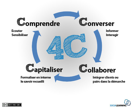 Social learning et Entreprise 2.0 | eduvirtual | Scoop.it