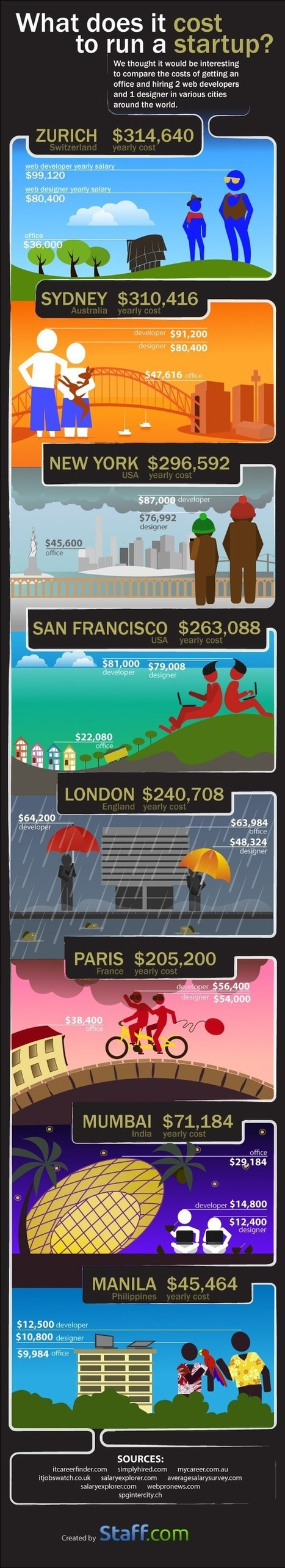 How much does it cost in running a Startup around the World? | All Infographics | Scoop.it