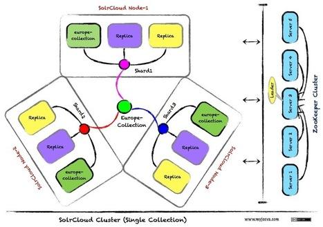 Setup solr using zookeeper ensemble on ubnutu | Binary Pointer | Solr & Lucene & ELK Search Engine | Scoop.it