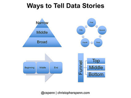 4 ways to tell marketing analytics stories | Story and Narrative | Scoop.it