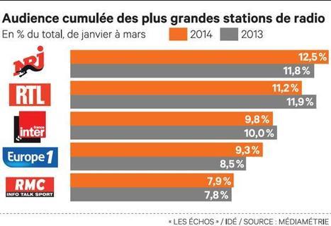 Médiamétrie, le classement où toutes les radios sont gagnantes | DocPresseESJ | Scoop.it