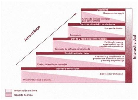 Modelo de aprendizaje online de G. Salmon | Sinapsisele 3.0 | Scoop.it