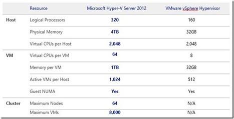 VMware vs Microsoft | Wirtualizacja | Scoop.it