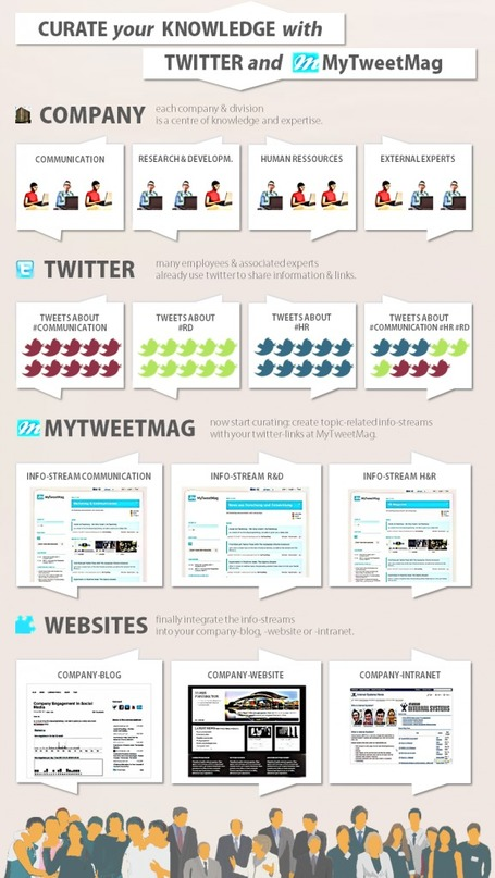 Infografic: Curate your Knowledge with Twitter | MyTweetMag | Brand & Content Curation | Scoop.it