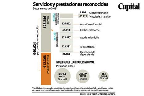 ¿Se tambalea la dependencia? - Capital (España)   ESTADO DE BIENESTAR   Scoop.it