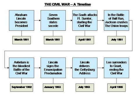 Google Image Result for http://milliewoods.info/images/civil_war_timeline.JPG   Civil War Battles and Campaigns   Scoop.it