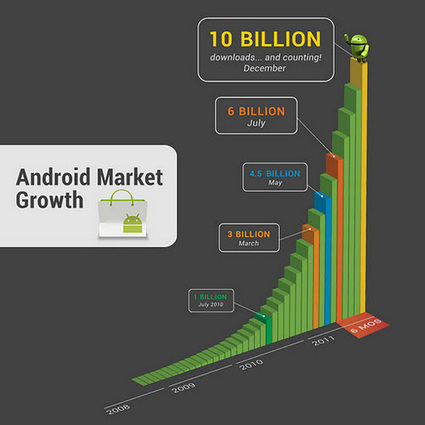 Official Google Blog: 10 Billion Android Market downloads and counting | Google Sphere | Scoop.it