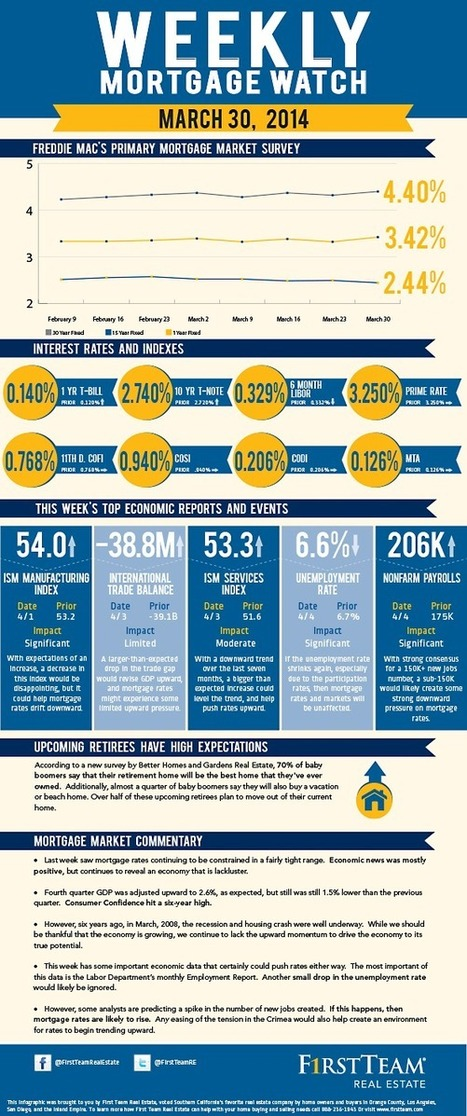 Albers & Albers: Weekly Mortgage Watch – March 30, 2014 [Infographic]   Real Estate News   Scoop.it