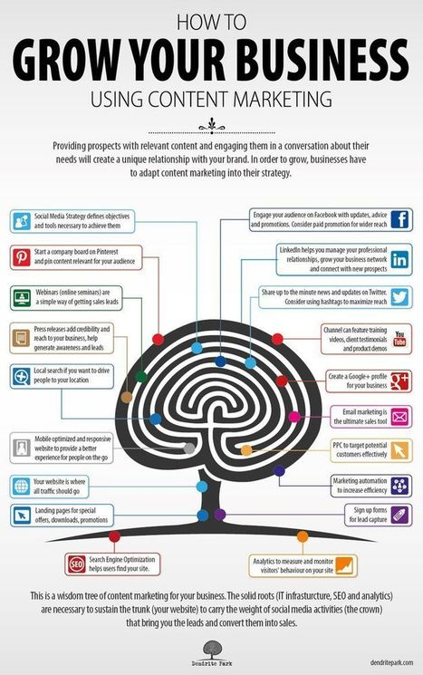 How To Grow Your Business Using Content Marketing [Infographic] | Aprendizaje | Scoop.it