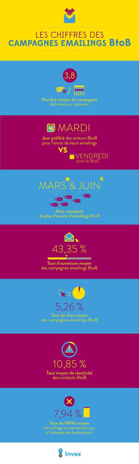 Les chiffres clés de l'emailing B2B en infographie ! | Newsletters : conseils et bonnes pratiques | Scoop.it