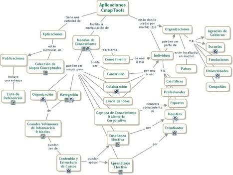 Cmap Tools: propostes didàctiques usant els mapes conceptuals ... | Recursos interessants | Scoop.it