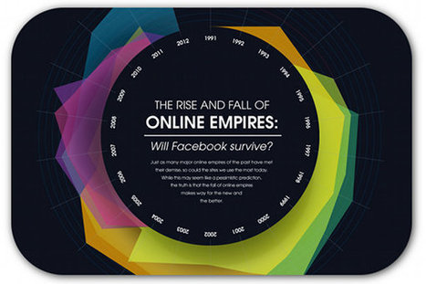 11 years is the average lifespan of an online empire | Articles | Home | Infographics and inspirations | Scoop.it