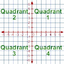Graphing Equations and Inequalities - The coordinate plane - First Glance | Developing an Essential Skill:  Graphing | Scoop.it