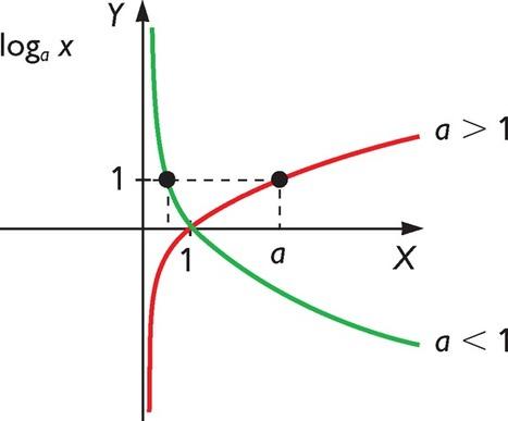 Función logarítmica en Kalipedia.com | Funciones de variable real | Scoop.it