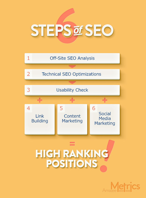 SEO Guide 2015 | Digital Technology and Life | Scoop.it