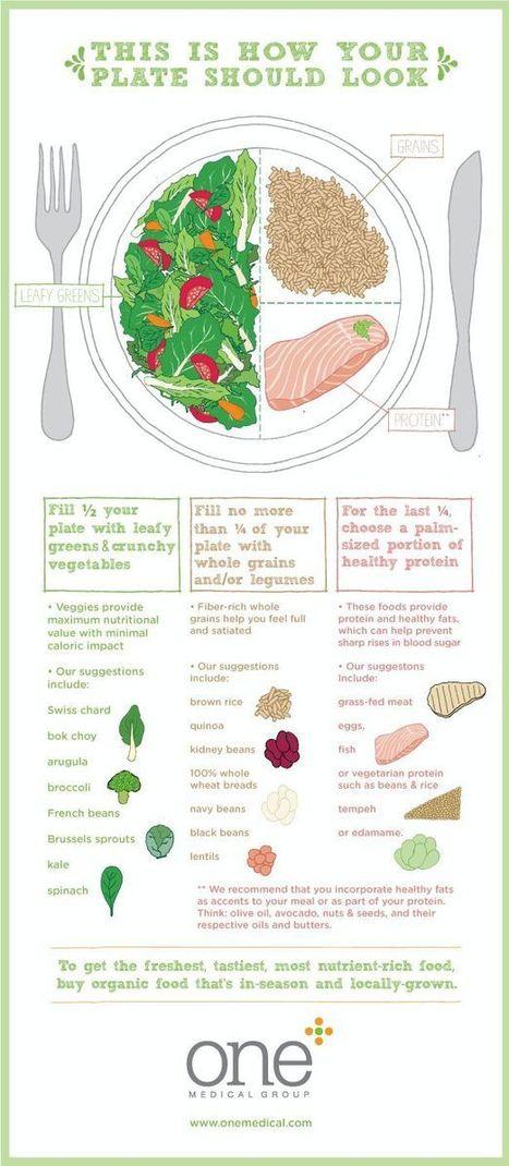 How Your Plate Should Look {Infographic} - Best Infographics   Digital-News on Scoop.it today   Scoop.it