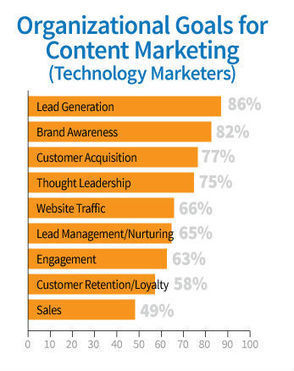 Technology Marketers Urgently Need to Document Their Content Marketing Strategy | MarketingTechnology | Scoop.it