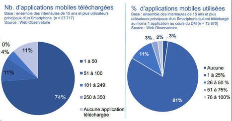 Moins de 25% des applications téléchargées sont utilisées | WebMarketing - E-commerce | Scoop.it