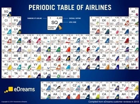 Best airlines in the world via web reviews | International roaming | Scoop.it