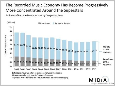 "Why the music industry's ""fat head"" is eating its ""long tail"" 