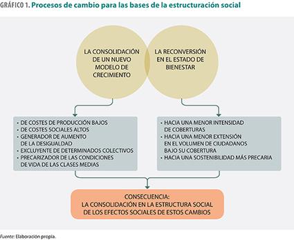 Hacia un nuevo modelo social: ¿la privatización del vivir social?   Berrikuntza soziala   Scoop.it