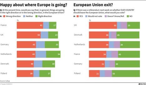 Les Français sont plus nombreux que les Britanniques à penser que l'Europe fait fausse route | Immobilier | Scoop.it