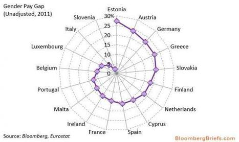If You're An Austrian Woman, Move To Italy | Zero Hedge | Visualisation | Scoop.it