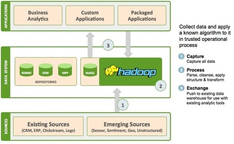The three most common ways data junkies are using Hadoop | Big Data and NoSQL Daily | Scoop.it